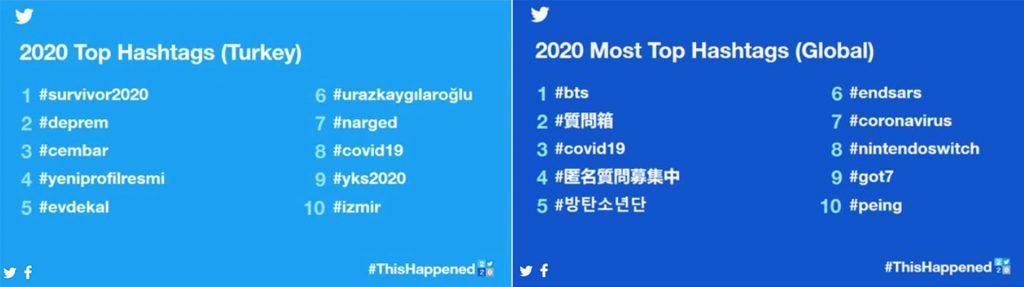 2020 Yılında Twitter'da Popüler Olan Konular